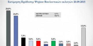 provadisma_4_gia_ton_syriza_se_nea_dimoskopisi.jpg