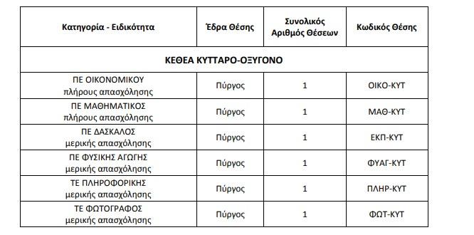 ΚΕΘΕΑ: Προκηρύχθηκαν θέσεις εργασίας στο Πολυδύναμο Κέντρο Περιφέρειας Δυτικής Ελλάδος (Πύργος)- Δείτε αναλυτικά