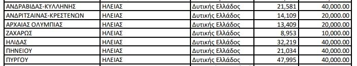 Κορωνοϊός: Με συνολικό ποσό 210 χιλ ευρώ ενισχύονται οι 7 Δήμοι της Ηλείας ως έκτακτη οικονομική ενίσχυση για κάλυψη επειγουσών αναγκών αντιμετώπισης του κορωνοιού (Πίνακας)