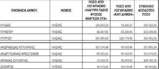ΥΠΕΣ: Ποσό συνολικά 1,2 εκατ. ευρώ στους δήμους της Ηλείας για κάλυψη αναγκών λόγω υγειονομικής κρίσης