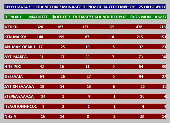 Δυτική Ελλάδα: Πόσοι μαθητές και φοιτητές έχουν νοσήσει από κορωνοϊό- Δείτε πίνακα με στοιχεία για όλη τη Χώρα