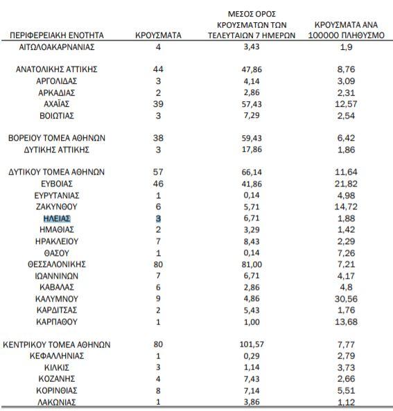 Στα 46 συνολικά σήμερα τα κρούσματα covid-19 στη Δυτική Ελλάδα: 3 σε Ηλεία- 39 σε Αχαΐα, 4 στην Αιτωλ/νία- Η γεωγραφική κατανομή στη Χώρα