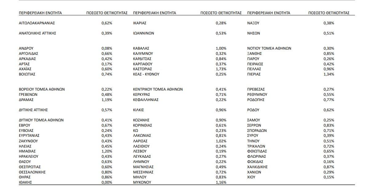 Κορωνοϊός: Οι περιοχές της Χώρας με το μεγαλύτερο ποσοστό θετικότητας- Που βρίσκεται η Ηλεία- Η σημερινή έκθεση του ΕΟΔΥ